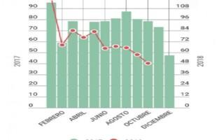 Continúa el derrumbe de la venta de autos 0Km: caída del 38,5 % en octubre