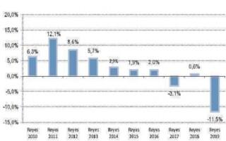 Ni los Reyes Magos pudieron con la recesión: las ventas cayeron 11,5%