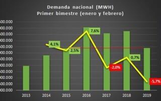 Consumo eléctrico en el primer bimestre de 2019 retrocedió 4 años (al nivel de 2015)