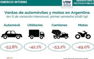 En el último año las ventas de autos y camiones cayeron un 50%