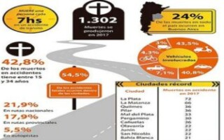En accidentes de tránsito mueren ocho personas cada 100.000 habitantes