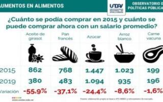 Un tercio del salario mínimo se destina a la canasta básica alimentaria por persona