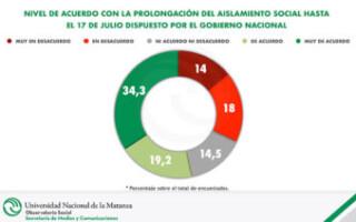Según un estudio de la UNLaM, el 53 por ciento de los habitantes del AMBA adhiere a las nuevas medidas de aislamiento dispuestas por el Gobierno nacional